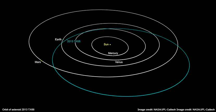 Asteroid-2013-TX68-Path-March-2016